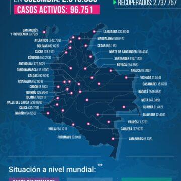 OTRAS 463 MUERTES POR COVID-19 REPORTA COLOMBIA HOY.