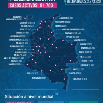 16.490 NUEVOS CASO DE COVID-19 REPORTA COLOMBIA ESTE JUEVES 6 DE MAYO 2021.