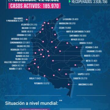 EN COLOMBIA HASTA HOY VAN 4.240.982    CONTAGIOS Y   ALGO   MAS   DE    106.544 FALLECIDOS POR COVID-19